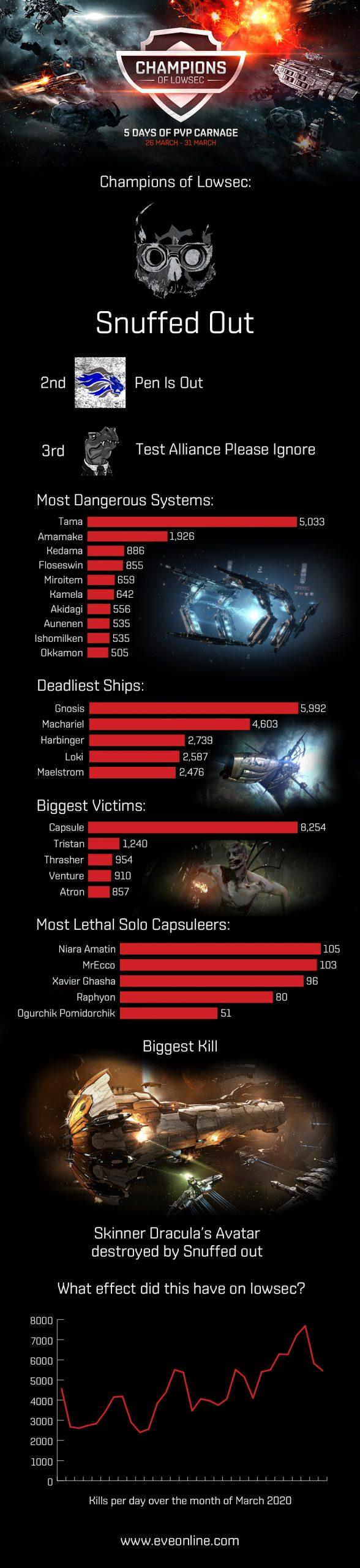 champions of lowsec infographic